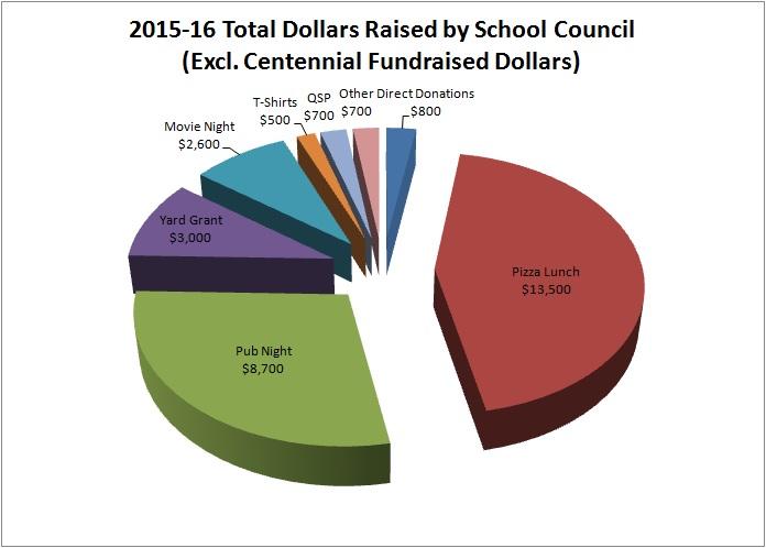 2015-16-raised-excl-centennial