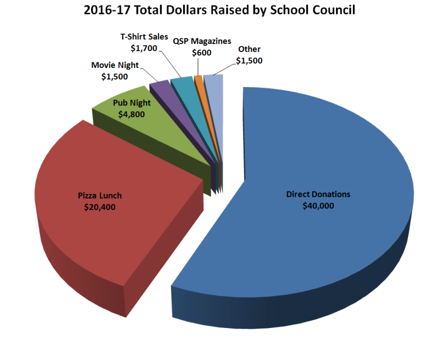 money-raised-2016-171.png