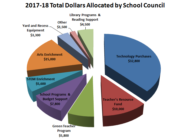 Where does the money go 2017-18